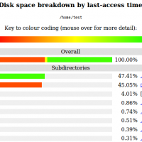 Unix / Linux Command For Tracking Down Wasted Disk Space